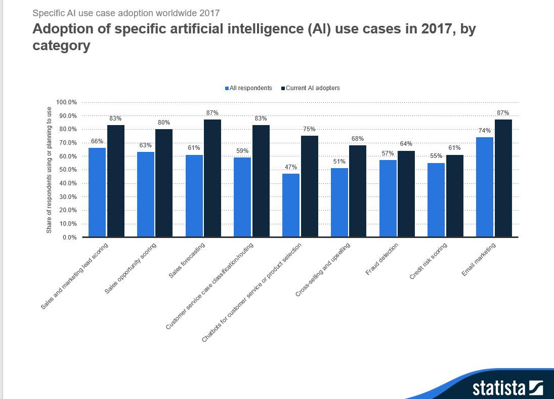 Gráfico adoption of specific artificial intelligence