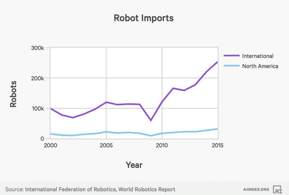 Gráfico robot imports