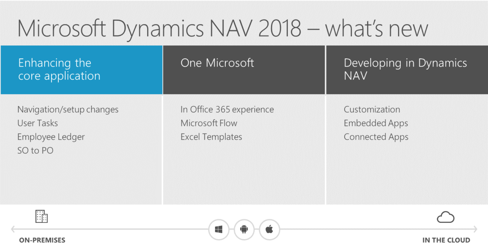 Tabla explicativa Microsoft Dynamics 2018