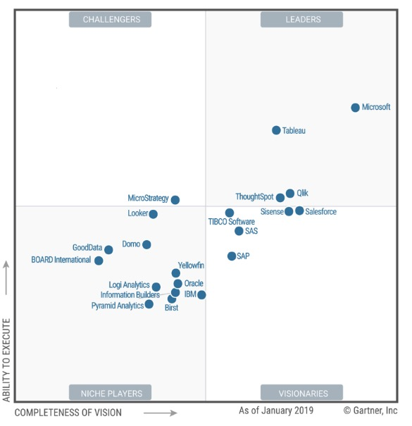 Microsoft líder en analítica y Business Intelligence
