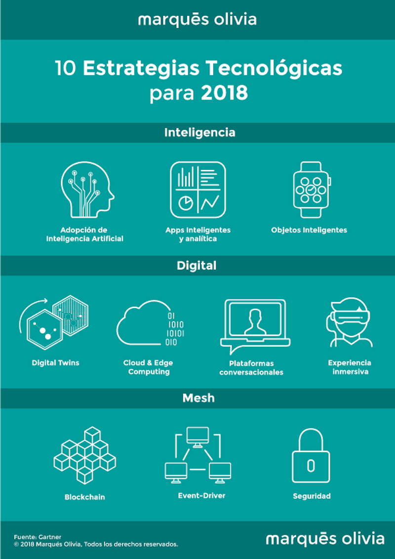 tendencias tecnológicas 2018